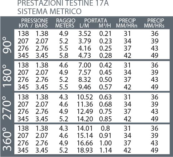 UGELLO TESTINA IRRIGATORE STATICO K-RAIN HUNTER S020 IRRIGAZIONE PRATO
